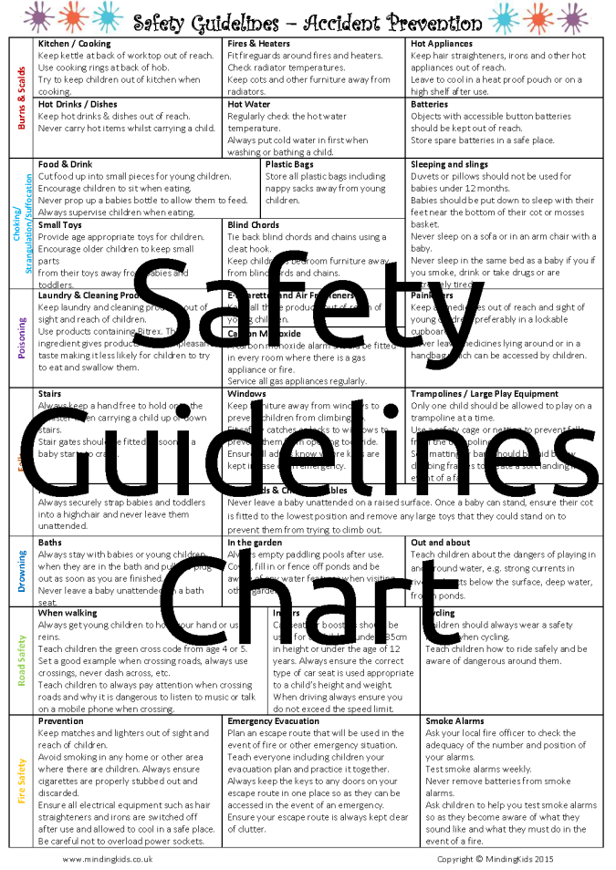 Safety Guidelines Chart