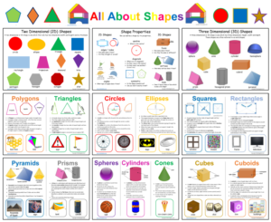 All About Shapes Poster Display