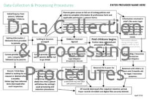 Data Collection & Processing Procedures