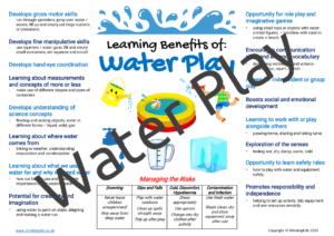 Water Play Risk / Benefits Poster