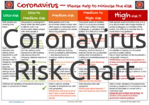 Coronavirus Risk Chart
