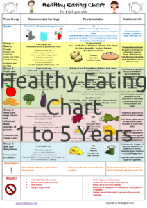 Healthy Eating Chart 1 to 5