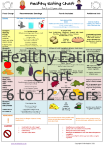 Healthy Eating Chart 6 to 12