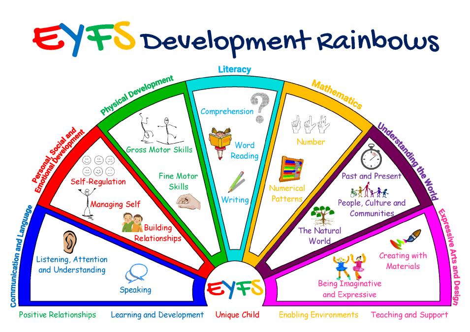 EYFS Development Rainbows