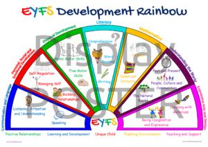 EYFS Development Rainbow Poster